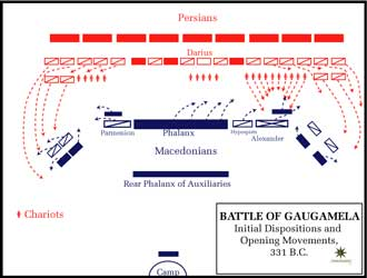 Phase initiale de la bataille de Gaugamèles. Source : The Department of History, United States Military Academy
